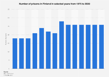 Number of prisons in Finland 1975-2017