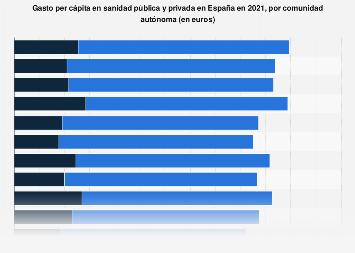 Gasto en sanidad pública y privada per cápita en España por CC. AA. 2018