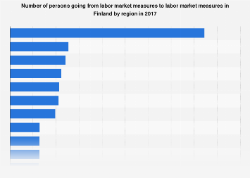 Persons going from labour market measures to labour market measures by region Finland