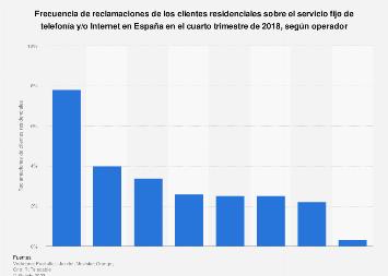 Telefonía e Internet fijo: frecuencia de reclamaciones por operador España T1 2018
