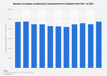 Number of persons sentenced to imprisonment in Sweden 2007-2016