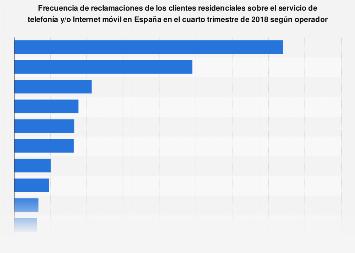 Telefonía e Internet móvil: frecuencia de reclamaciones por operador España T4 2018