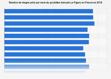 Nombre de tirages print mensuels du journal Le Figaro en France 2016