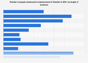 Number of persons sentenced to imprisonment in Sweden 2016, by length of sentence