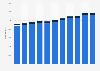 Population in Belgian prisons 2004-2014, by gender