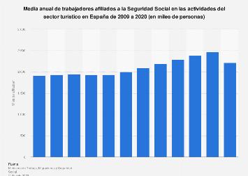 Trabajadores afiliados a la Seguridad Social en el sector turístico España 2008-2018