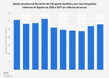 Costes anuales de personal del sector del transporte acuático en España 2008-2015
