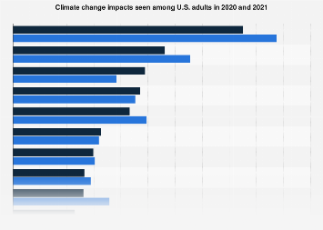 U.S. global warming impacts observed among adults 2017-2018
