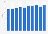 Number of prison releases per year in Belgium 2004-2013