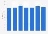 Número de trabajadores en la empresa Repsol Petroleo S.A. 2010-2014