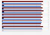 Diffusion totale par mois du journal Libération en France et à l'étranger 2018
