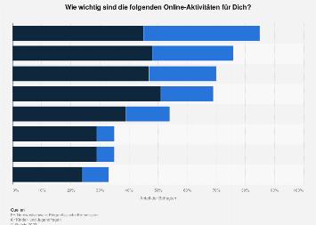 Wichtigste Online-Aktivitäten für Jugendliche in der Schweiz 2019