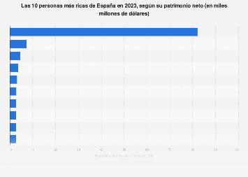 Las personas más ricas de España 2018