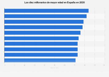 Los ricos de más edad de España 2018