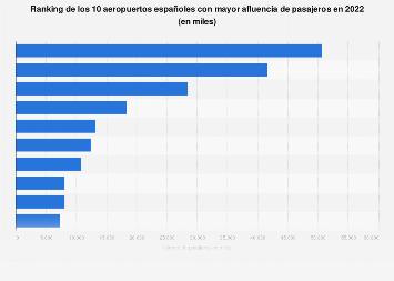Ranking de aeropuertos españoles con mayor número de pasajeros 2018
