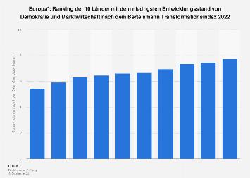 Ranking der 10 am wenigsten entwickelten Staaten in Europa gemäß BTI 2018