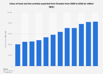 Export value of food and live animals from Sweden 2007-2016