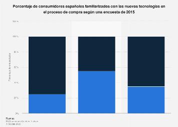 Consumidores familiarizados con nuevas tecnologías para compras España 2015, por tipo
