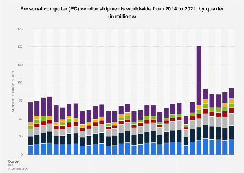 Quarterly global PC shipments 2014-2018, by vendor