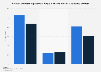Number of deaths in Belgian prisons 2016, by cause of death