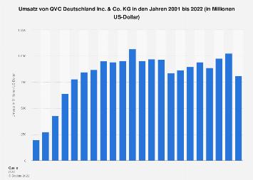 Umsatz von QVC Deutschland bis 2017
