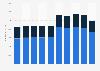 Umsatz der QVC Group bis 2018 (nach Regionen)