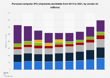 Global annual PC shipments 2013-2017, by vendor