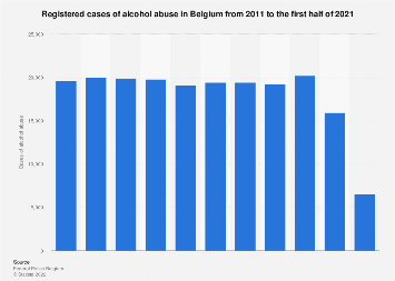 Alcohol abuse in Belgium 2006-2016