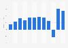 Global net earnings of Gildan 2011-2018