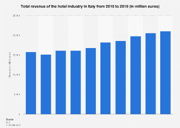 Italy: turnover of the hotel accommodation industry 2010-2015