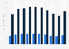 Umsatz von ASUS weltweit bis 2018