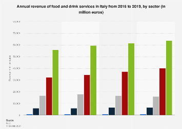 Italy: turnover of the food service industry 2016