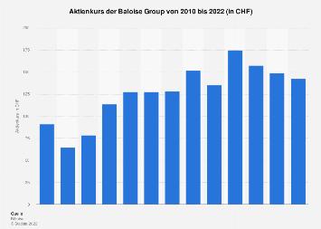 Aktienkurs der Baloise Group bis 2018