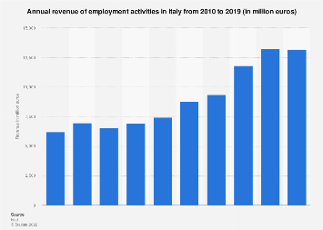 Italy: turnover of the employment activities 2010-2016