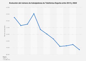 Telefónica España: número de empleados 2012-2016