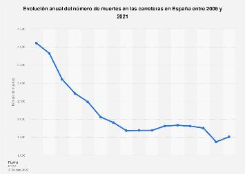 Número de muertes en carretera en España 2006-2017