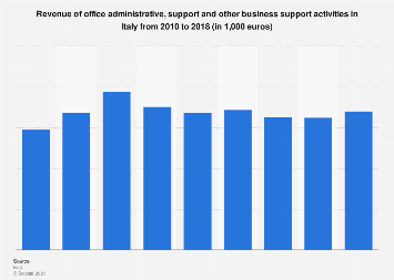 Italy: turnover of office administrative and business support activity 2010-2015
