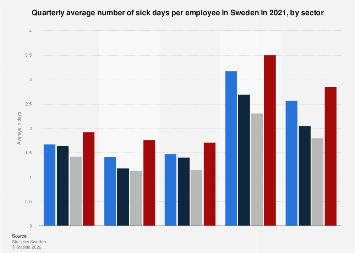 Quarterly average of sick days per employee in Sweden 2016, by sector