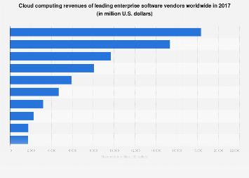 Leading cloud computing vendor revenues 2017