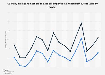 Quarterly average of sick days per employee 2016 in Sweden, by gender