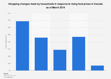 Shopping changes made in response to food prices in Canada 2019