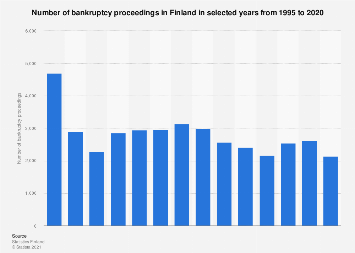 Bankruptcy proceedings in Finland 1995-2015, by business type