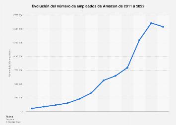 Número de empleados de Amazon 2011-2018