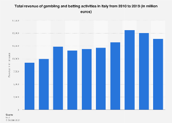 Italy: turnover of gambling and betting activities from 2010 to 2015