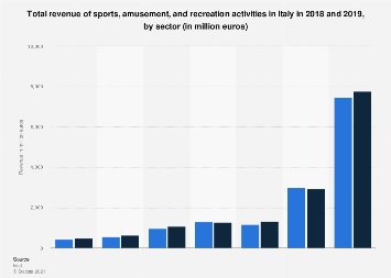 Italy: turnover of sports, amusement and recreation activities 2015, by sector