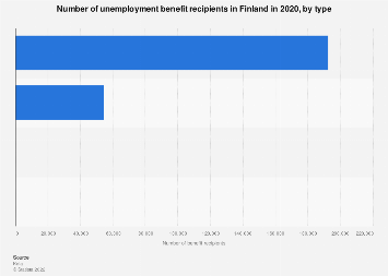Number of unemployment benefit recipients in Finland 2015 by type