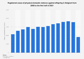 Physical domestic violence cases against offspring in Belgium 2007-2017