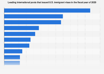 Top ten international posts issuing U.S. immigrant visas 2018