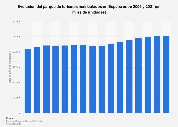 Parque de turismos matriculados en España 2006-2016