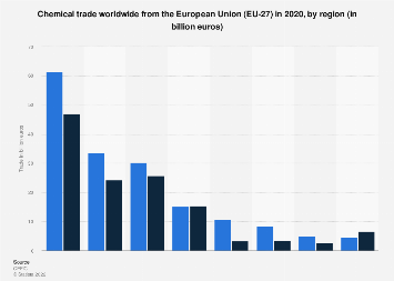 Extra-EU chemical trade worldwide 2016